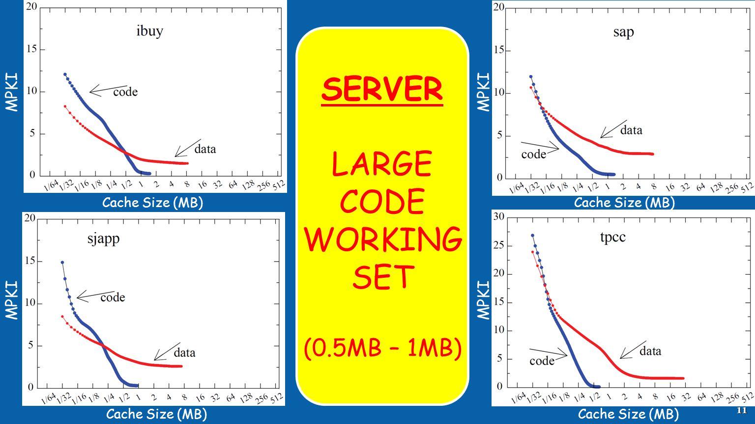 11 MPKI Cache Size (MB) MPKI Cache Size (MB) SERVER LARGE CODE WORKING SET (0.5MB – 1MB)