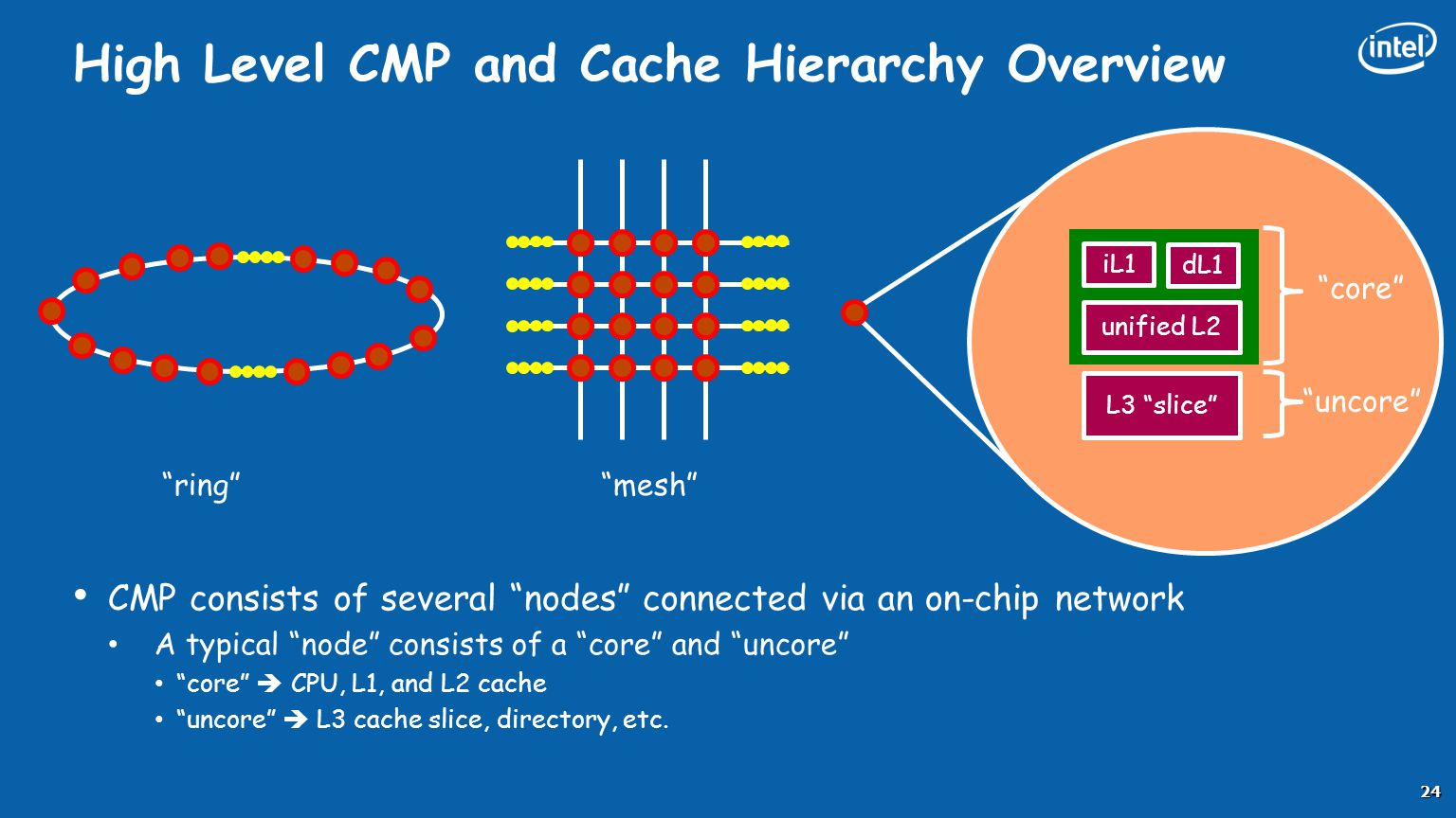 """High Level CMP and Cache Hierarchy Overview 24 CMP consists of several """"nodes"""" connected via an on-chip network A typical """"node"""" consists of a """"core"""""""
