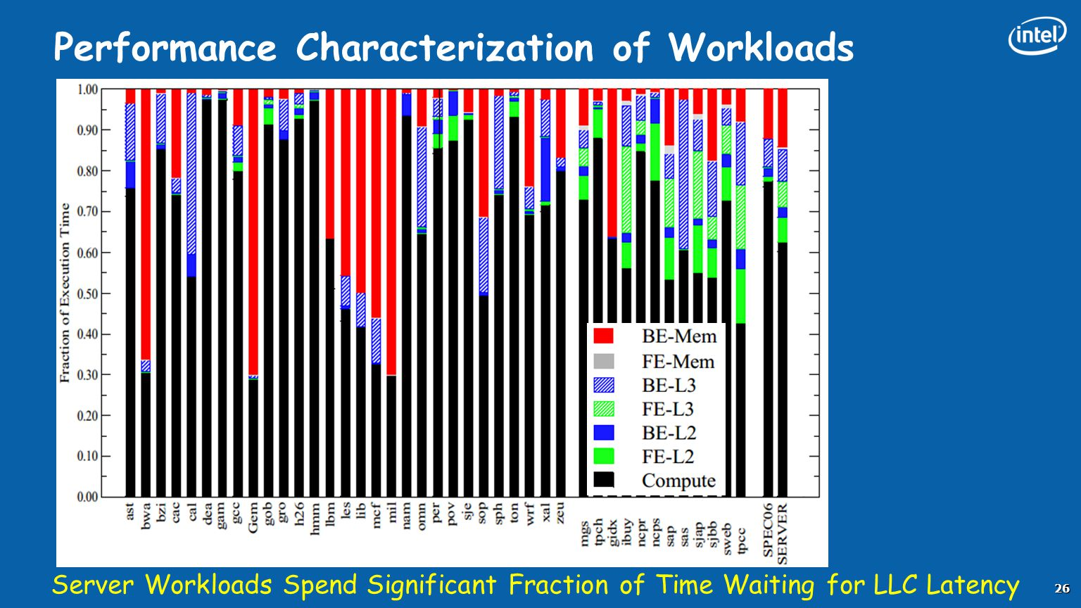 Performance Characterization of Workloads Server Workloads Spend Significant Fraction of Time Waiting for LLC Latency 26