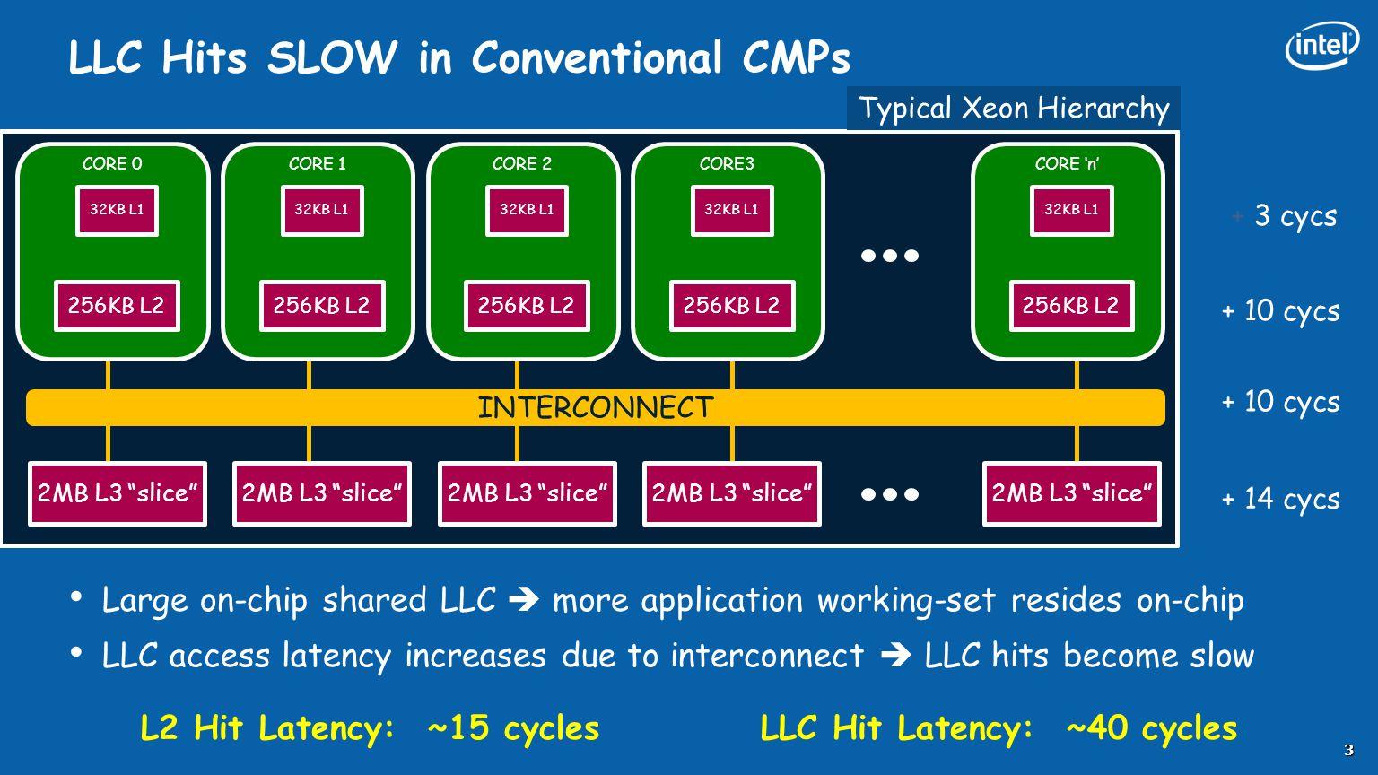 "LLC Hits SLOW in Conventional CMPs INTERCONNECT 3 CORE 0 32KB L1 256KB L2 2MB L3 ""slice"" + 3 cycs + 10 cycs + 14 cycs + 10 cycs Typical Xeon Hierarchy"