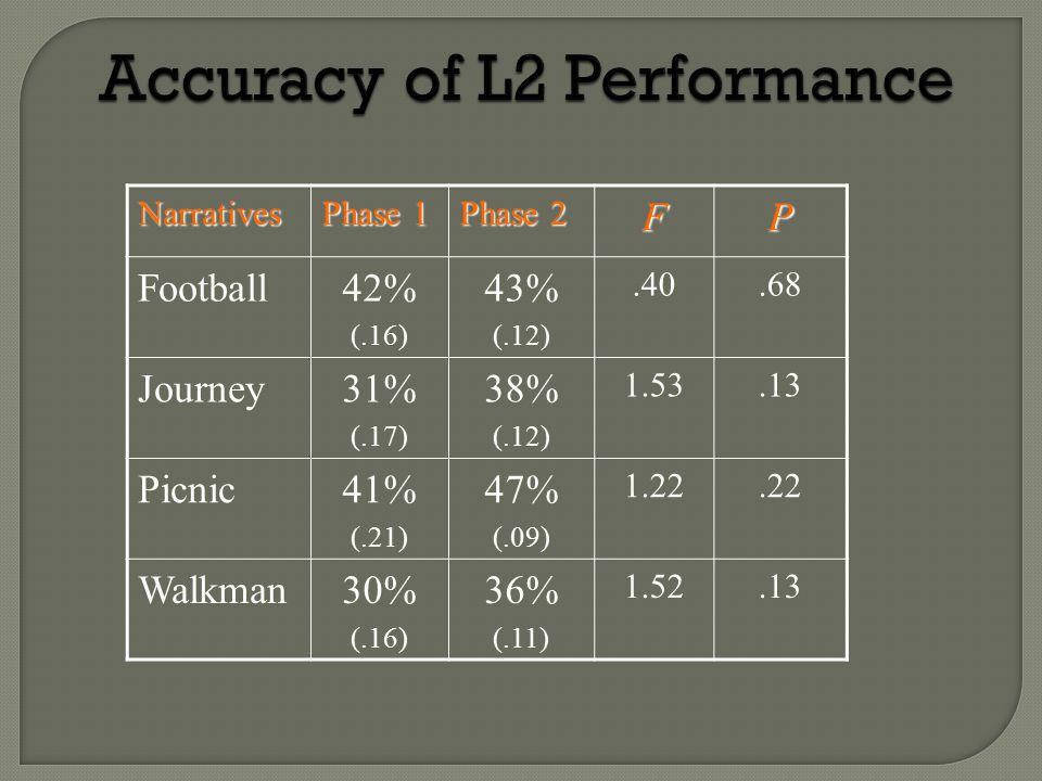 Narratives Phase 1 Phase 2 FPFootball42%(.16)43%(.12).40.68 Journey31%(.17)38%(.12)1.53.13 Picnic41%(.21)47%(.09)1.22.22 Walkman30%(.16)36%(.11)1.52.13