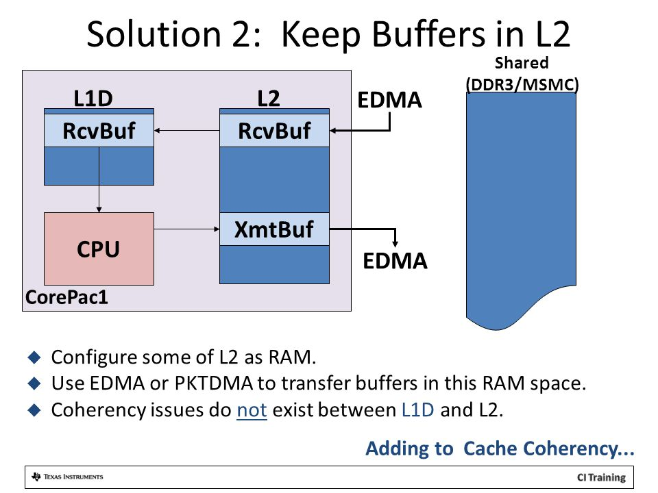 Solution 2: Keep Buffers in L2 CPU L2L1D RcvBuf XmtBuf EDMA  Configure some of L2 as RAM.