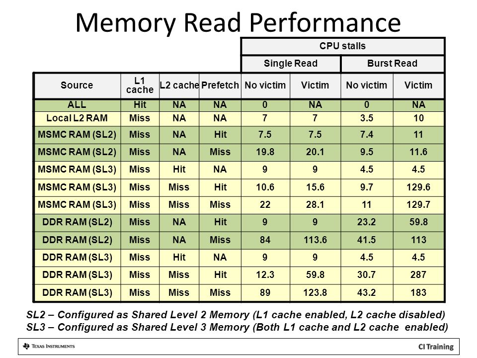 Memory Read Performance CPU stalls Single ReadBurst Read Source L1 cache L2 cachePrefetchNo victimVictimNo victimVictim ALLHitNA 0 0 Local L2 RAMMissNA 773.510 MSMC RAM (SL2)MissNAHit7.5 7.411 MSMC RAM (SL2)MissNAMiss19.820.19.511.6 MSMC RAM (SL3)MissHitNA994.5 MSMC RAM (SL3)Miss Hit10.615.69.7129.6 MSMC RAM (SL3)Miss 2228.111129.7 DDR RAM (SL2)MissNAHit9923.259.8 DDR RAM (SL2)MissNAMiss84113.641.5113 DDR RAM (SL3)MissHitNA994.5 DDR RAM (SL3)Miss Hit12.359.830.7287 DDR RAM (SL3)Miss 89123.843.2183 SL2 – Configured as Shared Level 2 Memory (L1 cache enabled, L2 cache disabled) SL3 – Configured as Shared Level 3 Memory (Both L1 cache and L2 cache enabled)