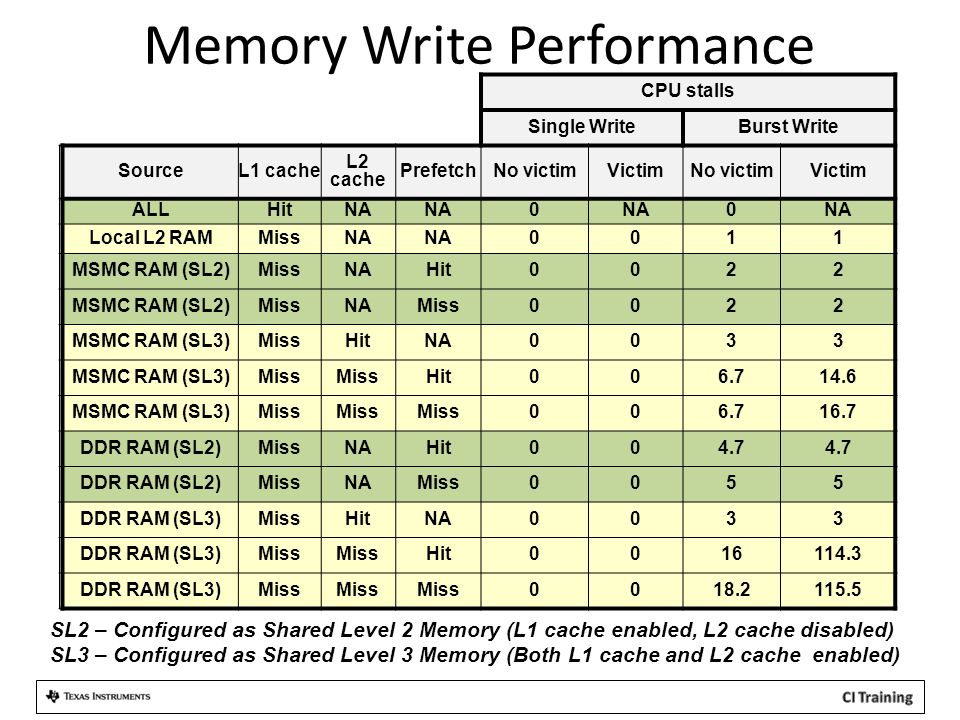 Memory Write Performance CPU stalls Single WriteBurst Write SourceL1 cache L2 cache PrefetchNo victimVictimNo victimVictim ALLHitNA 0 0 Local L2 RAMMissNA 0011 MSMC RAM (SL2)MissNAHit0022 MSMC RAM (SL2)MissNAMiss0022 MSMC RAM (SL3)MissHitNA0033 MSMC RAM (SL3)Miss Hit006.714.6 MSMC RAM (SL3)Miss 006.716.7 DDR RAM (SL2)MissNAHit004.7 DDR RAM (SL2)MissNAMiss0055 DDR RAM (SL3)MissHitNA0033 DDR RAM (SL3)Miss Hit0016114.3 DDR RAM (SL3)Miss 0018.2115.5 SL2 – Configured as Shared Level 2 Memory (L1 cache enabled, L2 cache disabled) SL3 – Configured as Shared Level 3 Memory (Both L1 cache and L2 cache enabled)