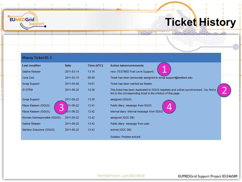 Ticket History Technical Forum, Lyon 2011-09-2028 4 3 2 1