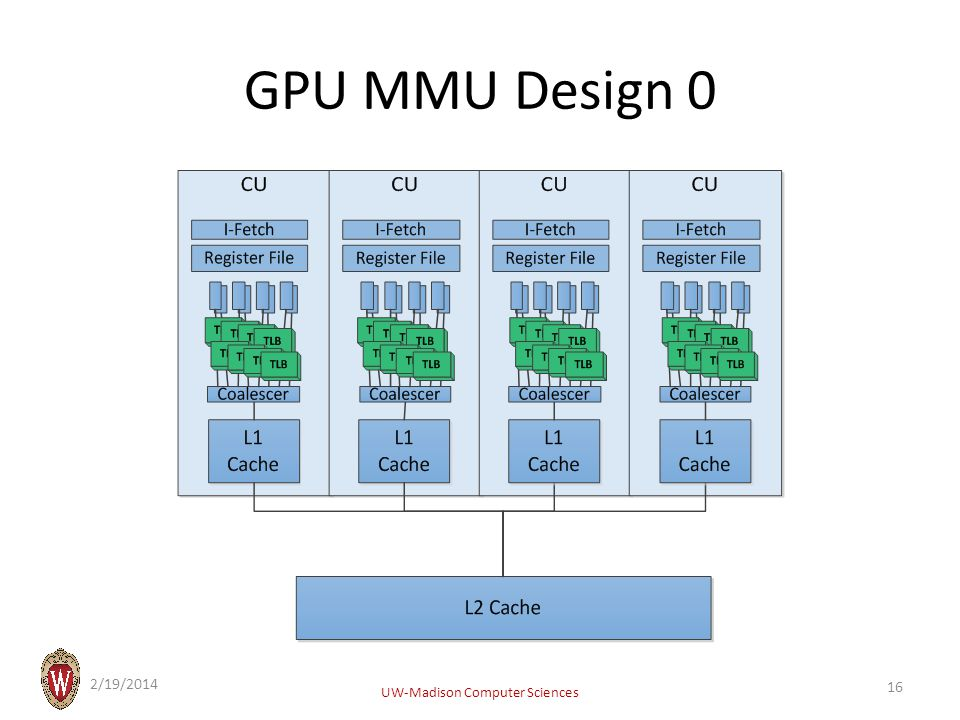 GPU MMU Design 0 2/19/2014 UW-Madison Computer Sciences 16