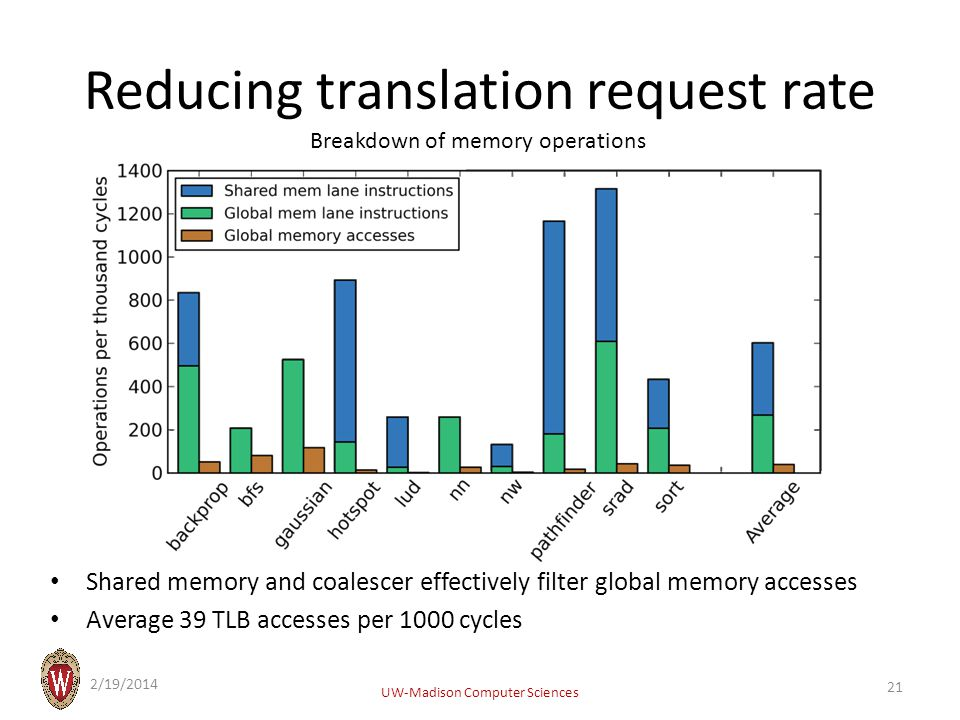 Reducing translation request rate Shared memory and coalescer effectively filter global memory accesses Average 39 TLB accesses per 1000 cycles Breakdown of memory operations 2/19/2014 UW-Madison Computer Sciences 21
