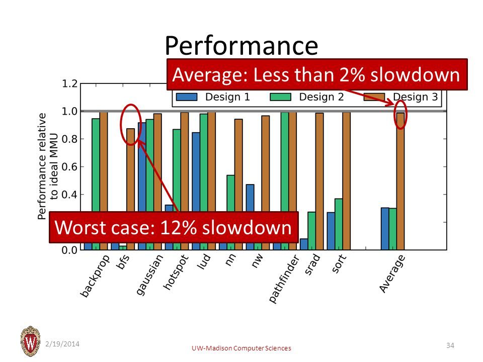 Performance 2/19/2014 UW-Madison Computer Sciences Worst case: 12% slowdown Average: Less than 2% slowdown 34
