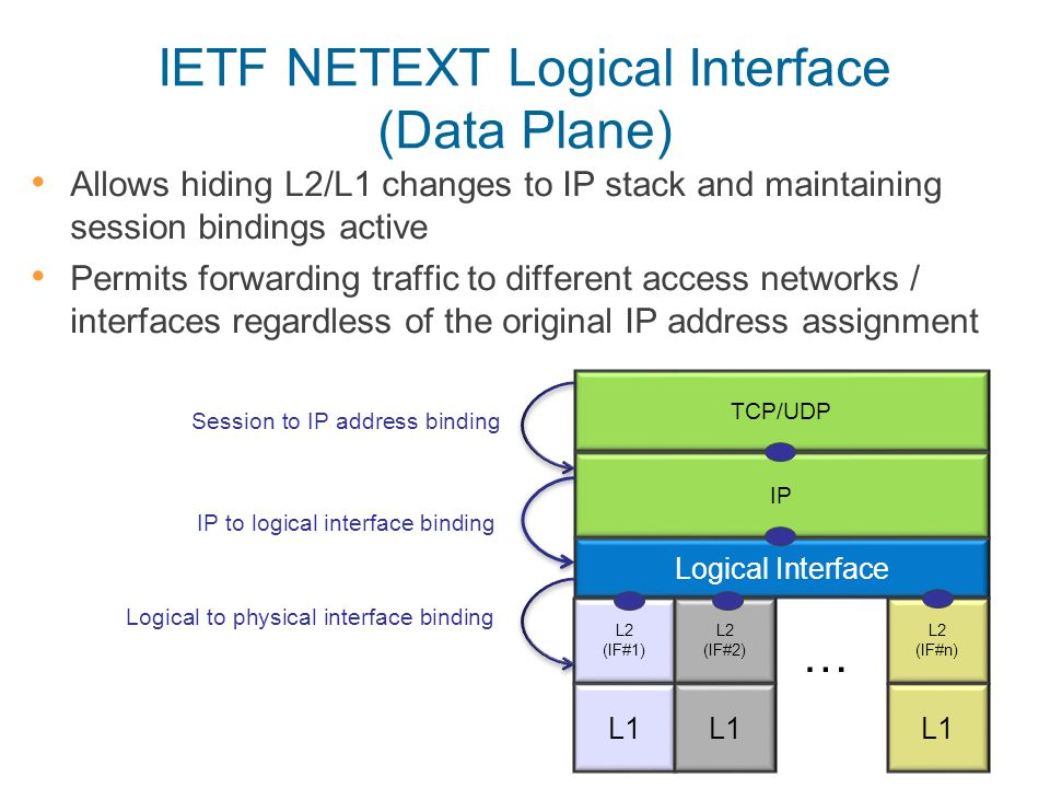 IETF NETEXT Logical Interface (Data Plane) Allows hiding L2/L1 changes to IP stack and maintaining session bindings active Permits forwarding traffic