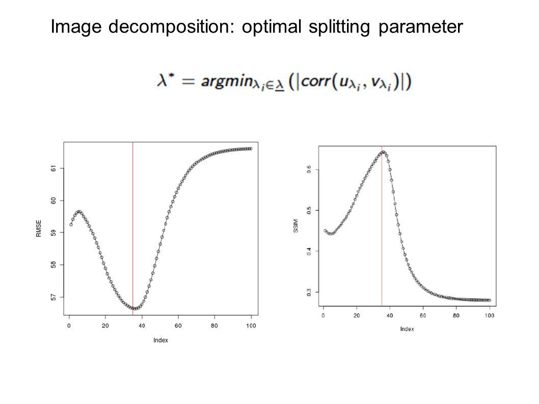 Image decomposition: optimal splitting parameter