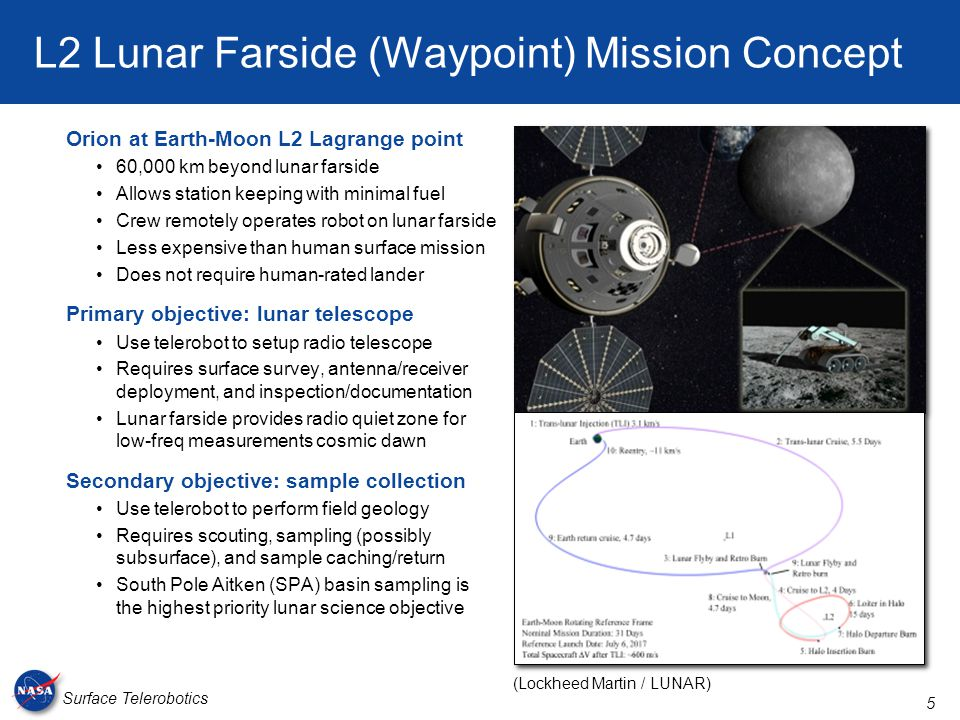 5 Surface Telerobotics L2 Lunar Farside (Waypoint) Mission Concept Orion at Earth-Moon L2 Lagrange point 60,000 km beyond lunar farside Allows station