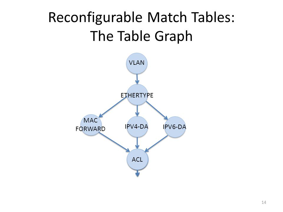 Reconfigurable Match Tables: The Table Graph 14 VLAN MAC FORWARD IPV4-DA ETHERTYPE RCP ACL IPV6-DA
