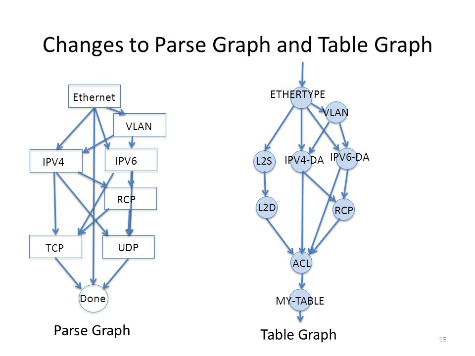 Changes to Parse Graph and Table Graph 15 Ethernet IPV4 TCP UDP Done ACL L2S L2D IPV4-DA ETHERTYPE Table Graph VLAN IPV6-DA IPV6 RCP Parse Graph MY-TA
