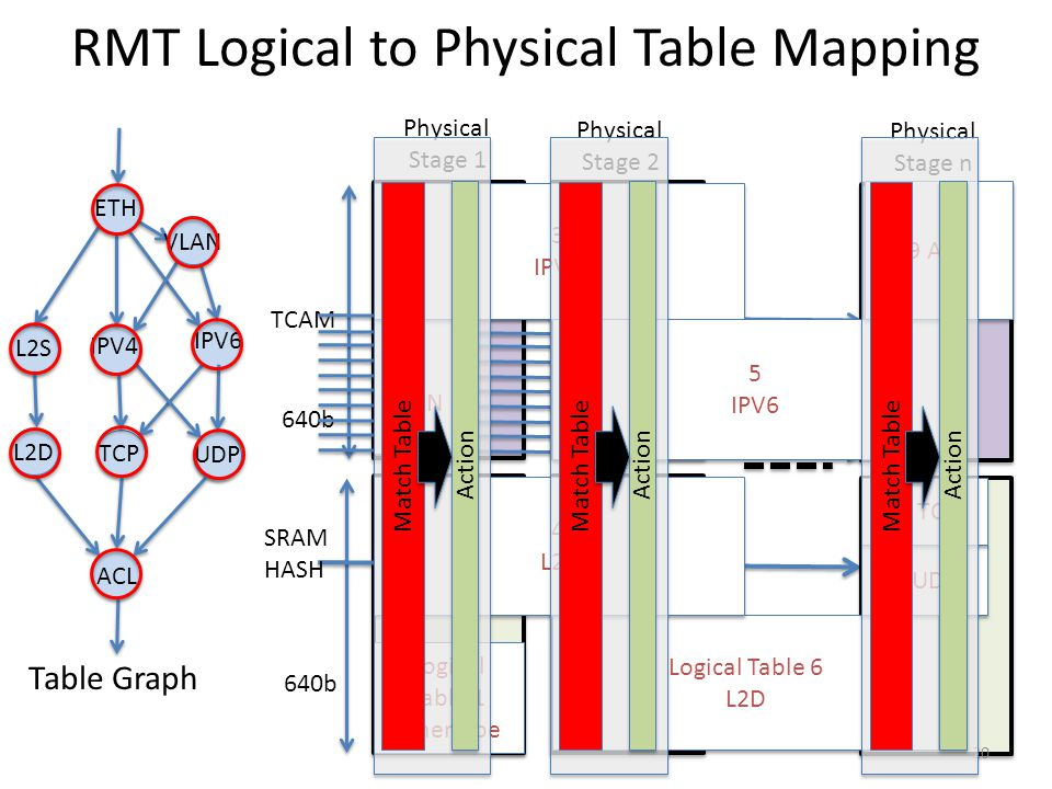TCAM 640b Physical Stage n Physical Stage 2 Logical Table 1 Ethertype Logical Table 1 Ethertype Logical Table 6 L2D Logical Table 6 L2D 8 UDP 2 VLAN 2
