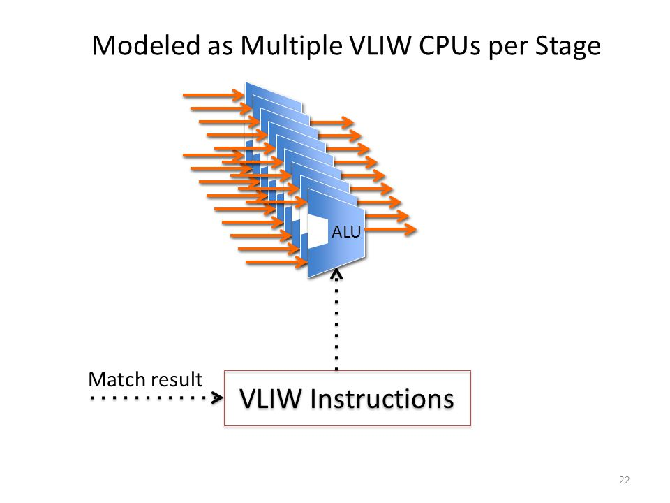 VLIW Instructions Match result Modeled as Multiple VLIW CPUs per Stage 22