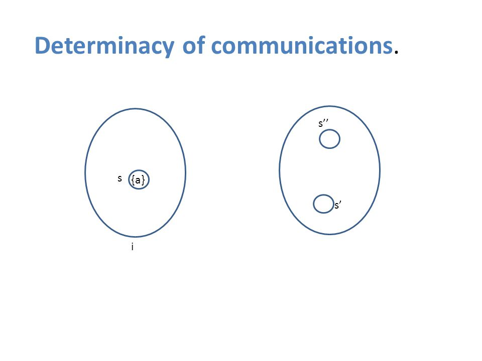 {a} Determinacy of communications. s s' s'' i {a}