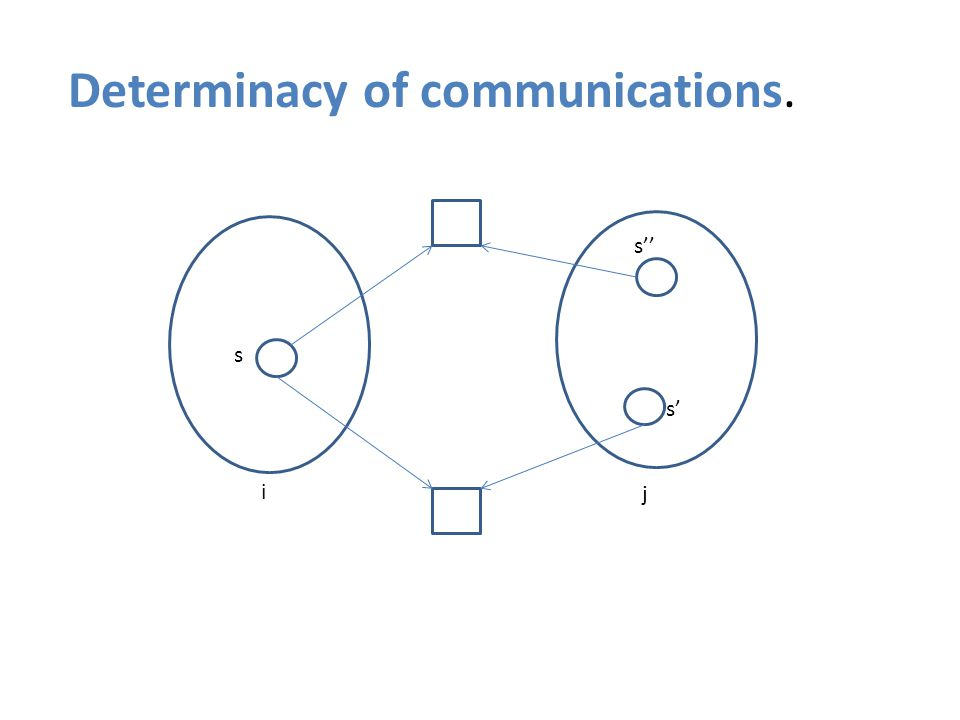 Determinacy of communications. s s' s'' i j