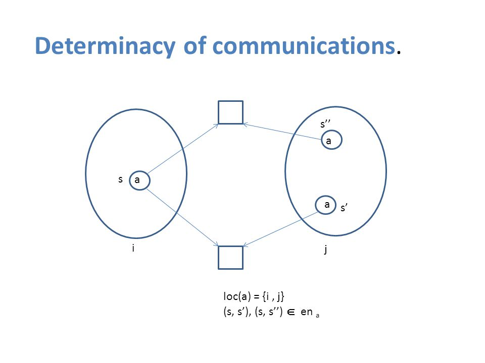 {a} Determinacy of communications. s s' s'' i j loc(a) = {i, j} (s, s'), (s, s'')  en a a a a