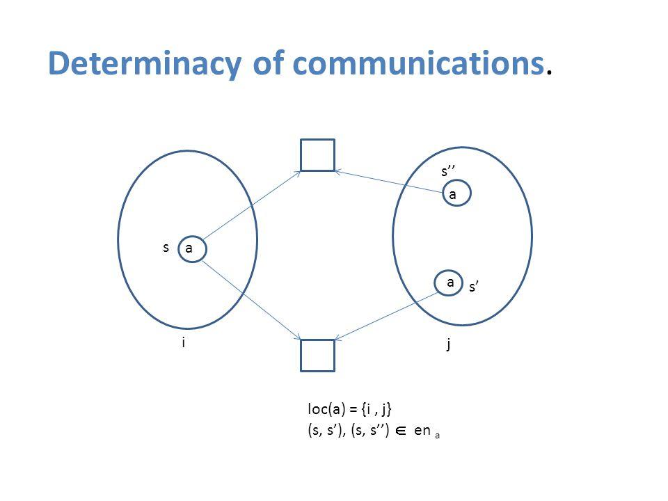 {a} Determinacy of communications. s s' s'' i j loc(a) = {i, j} (s, s'), (s, s'')  en a a a a