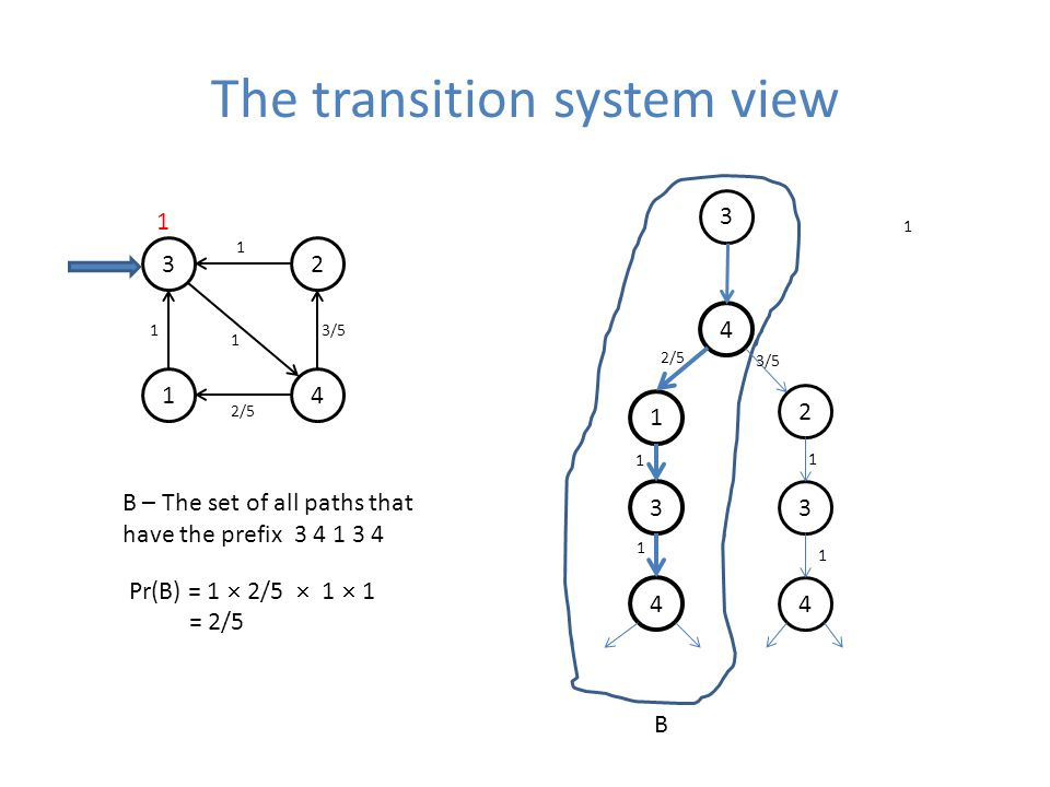 The transition system view /5 3/ /5 3/ B Pr(B) = 1  2/5  1  1 = 2/5 B – The set of all paths that have the prefix