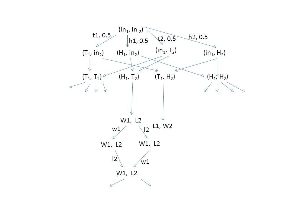 (in 1, in 2 ) (T 1, in 2 )(in 1, H 2 ) (in 1, T 2 ) (H 1, in 2 ) t1, 0.5 t2, 0.5 h1, 0.5 h2, 0.5 (H 1, H 2 )(T 1, H 2 )(H 1, T 2 )(T 1, T 2 ) W1, L2 w1 l2 w1 L1, W2