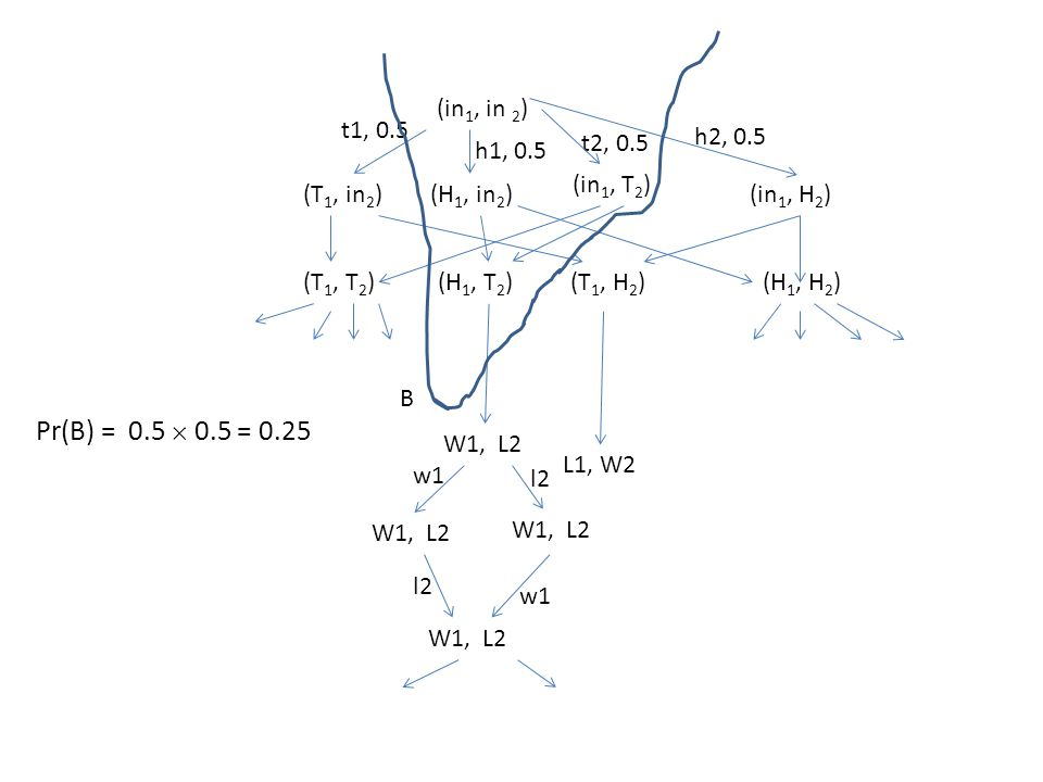 (in 1, in 2 ) (T 1, in 2 )(in 1, H 2 ) (in 1, T 2 ) (H 1, in 2 ) t1, 0.5 t2, 0.5 h1, 0.5 h2, 0.5 (H 1, H 2 )(T 1, H 2 )(H 1, T 2 )(T 1, T 2 ) W1, L2 w1 l2 w1 L1, W2 B Pr(B) = 0.5  0.5 = 0.25