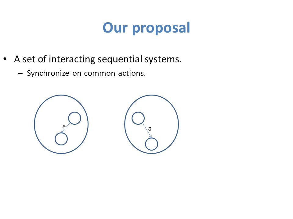 Our proposal A set of interacting sequential systems. – Synchronize on common actions. a a