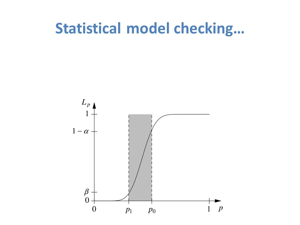 Statistical model checking…