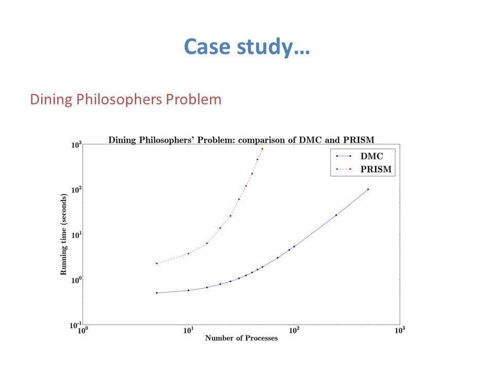 Case study… Dining Philosophers Problem