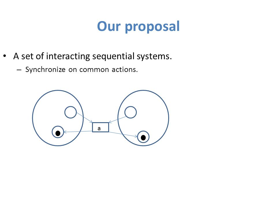 Our proposal A set of interacting sequential systems. – Synchronize on common actions. a