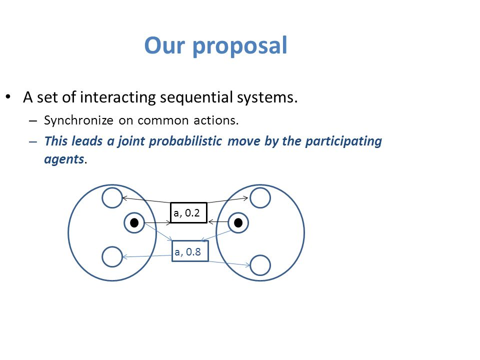 Our proposal A set of interacting sequential systems.