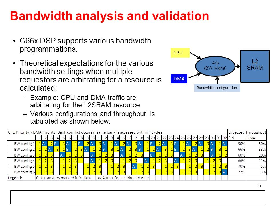 Bandwidth analysis and validation C66x DSP supports various bandwidth programmations.