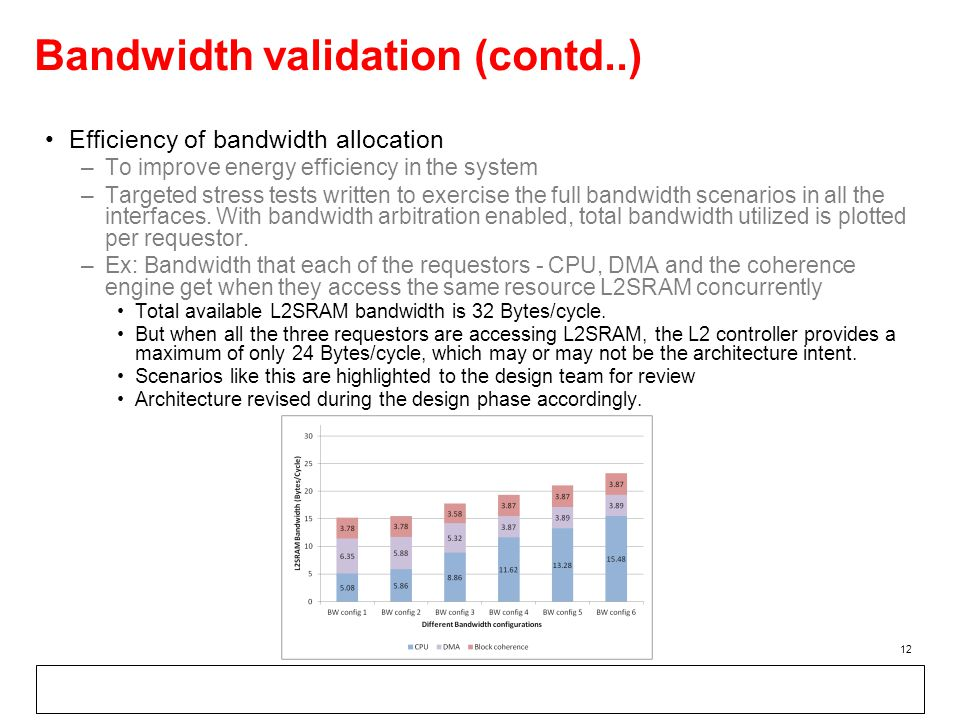 Bandwidth validation (contd..) Efficiency of bandwidth allocation –To improve energy efficiency in the system –Targeted stress tests written to exercise the full bandwidth scenarios in all the interfaces.