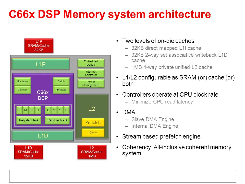 C66x DSP Memory system architecture L1P C66x DSP C66x DSP L1P SRAM/Cache 32KB L1P SRAM/Cache 32KB L2 L1D Embedded Debug Prefetch Power Management Interrupt controller Emulation Register file A Register file B Fetch L1D SRAM/Cache 32KB L1D SRAM/Cache 32KB L2 SRAM/Cache 1MB L2 SRAM/Cache 1MB DMA L L M M S S D D L L M M S S D D Dispatch Exectute Two levels of on-die caches –32KB direct mapped L1I cache –32KB 2-way set associative writeback L1D cache –1MB 4-way private unified L2 cache L1/L2 configurable as SRAM (or) cache (or) both Controllers operate at CPU clock rate –Minimize CPU read latency DMA –Slave DMA Engine –Internal DMA Engine Stream based prefetch engine Coherency: All-inclusive coherent memory system.