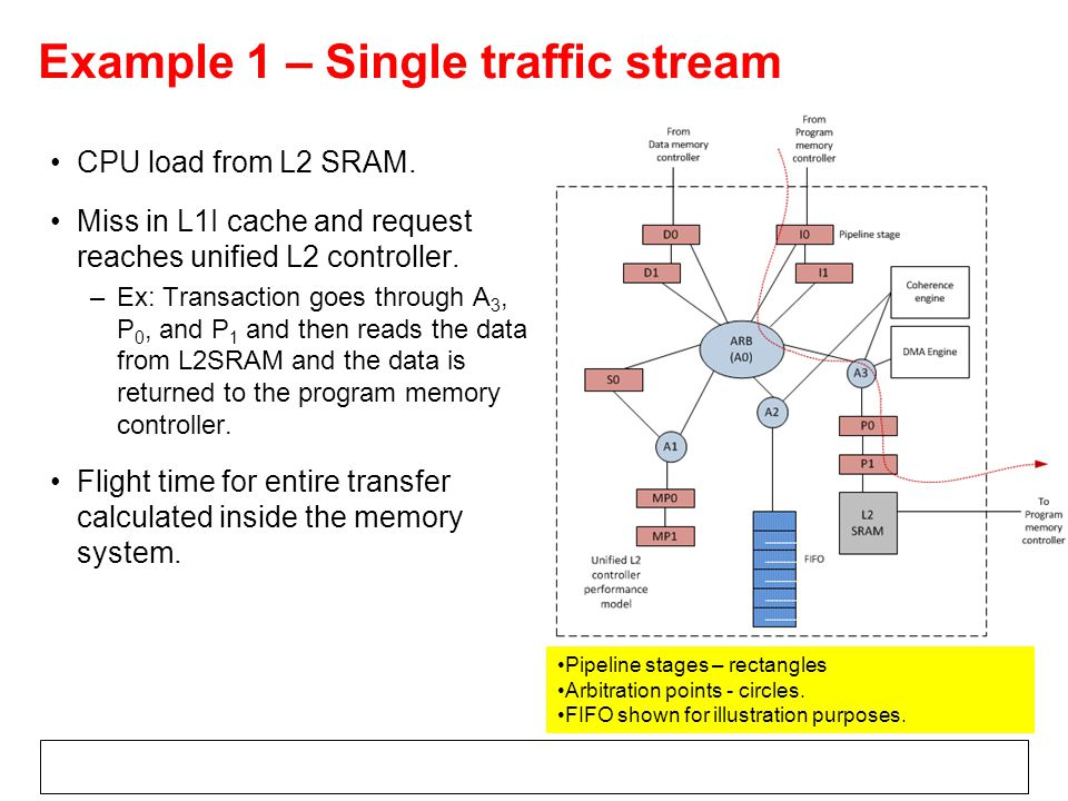 Example 1 – Single traffic stream CPU load from L2 SRAM.