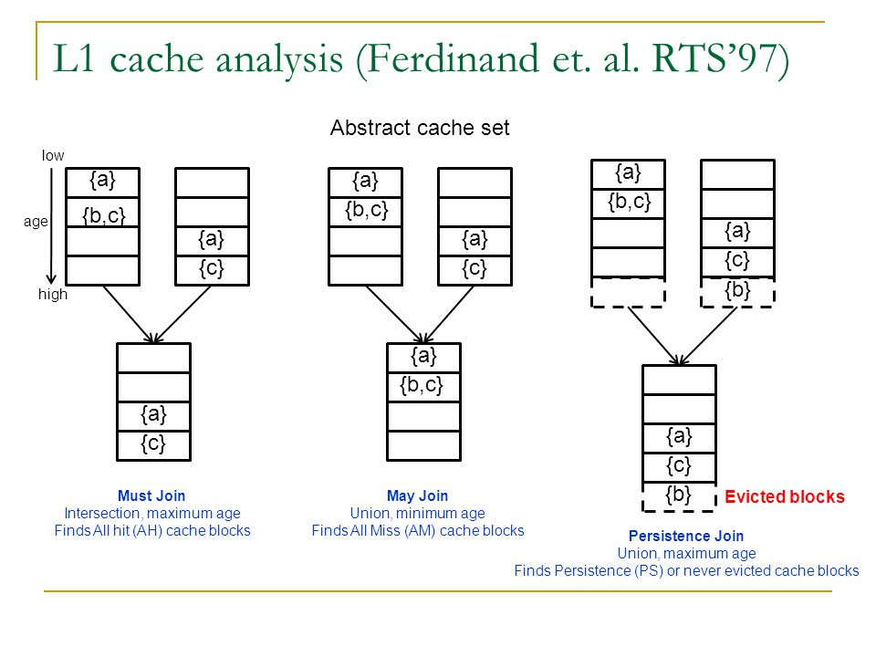 L1 cache analysis (Ferdinand et. al. RTS'97) Abstract cache set {a} {b,c} {c} {a} {c} {a} {b,c} {a} {c} {a} {b,c} {c} {a} {b,c} {a} {b} {c} Evicted bl
