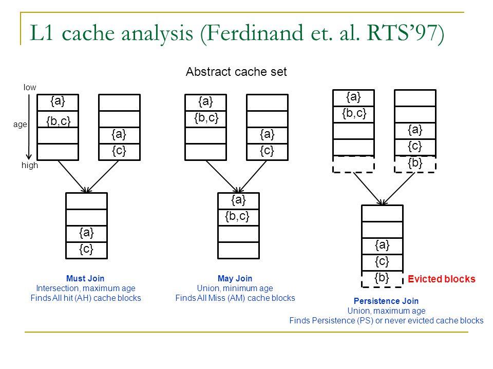 L1 cache analysis (Ferdinand et. al.