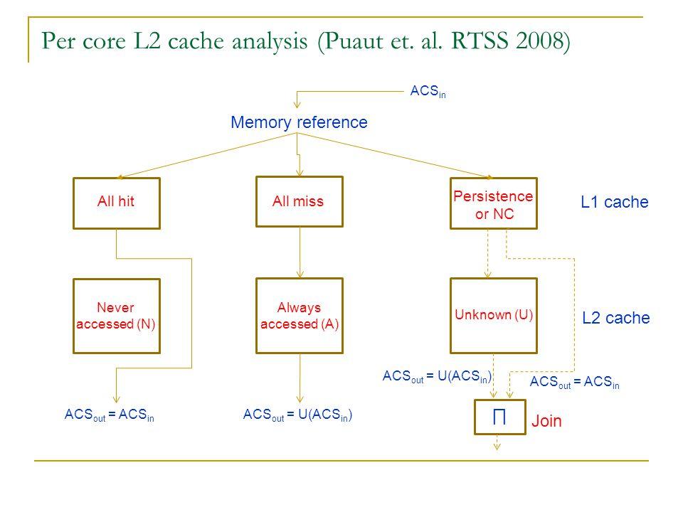 Per core L2 cache analysis (Puaut et. al.