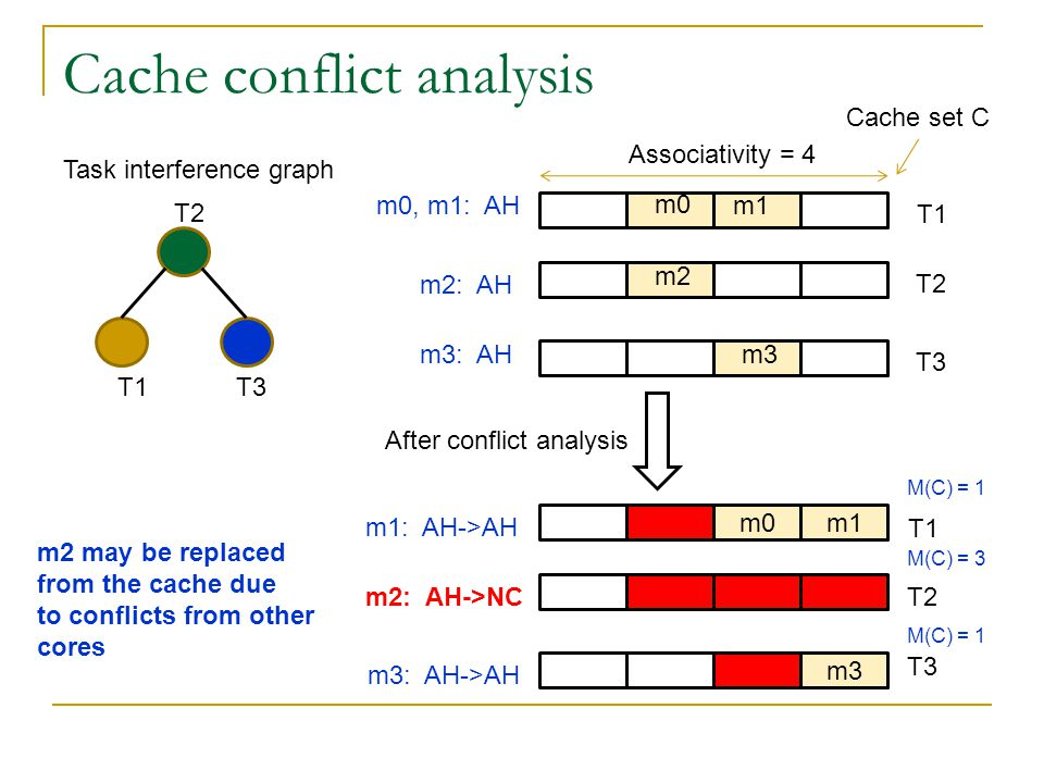 Cache conflict analysis T1 T2 T3 Task interference graph m1 Associativity = 4 T1 T2 T3 m2 m3 T1 T3 After conflict analysis m0, m1: AH m2: AH m3: AH m1