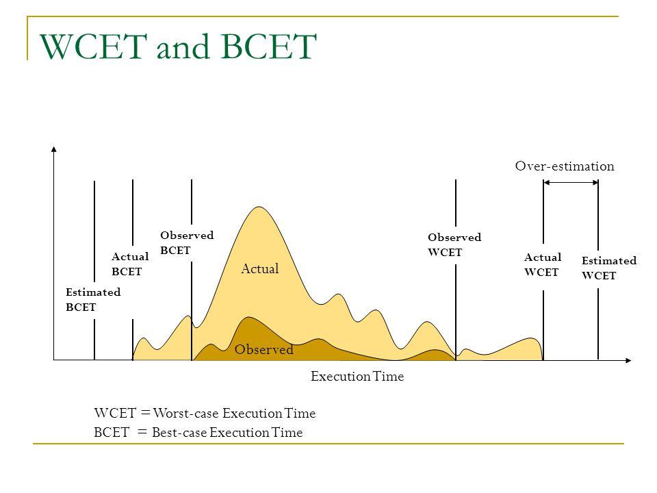 WCET and BCET Actual BCET Actual WCET Execution Time Observed WCET Estimated BCET Actual Observed Over-estimation WCET = Worst-case Execution Time BCET = Best-case Execution Time Observed BCET Estimated WCET Actual WCET