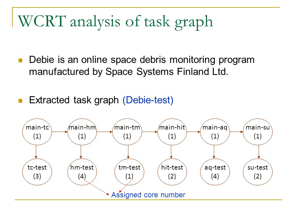 Debie is an online space debris monitoring program manufactured by Space Systems Finland Ltd. Extracted task graph (Debie-test) WCRT analysis of task