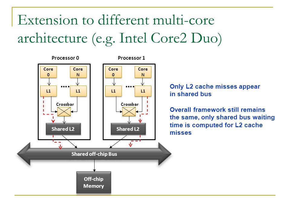 Extension to different multi-core architecture (e.g.