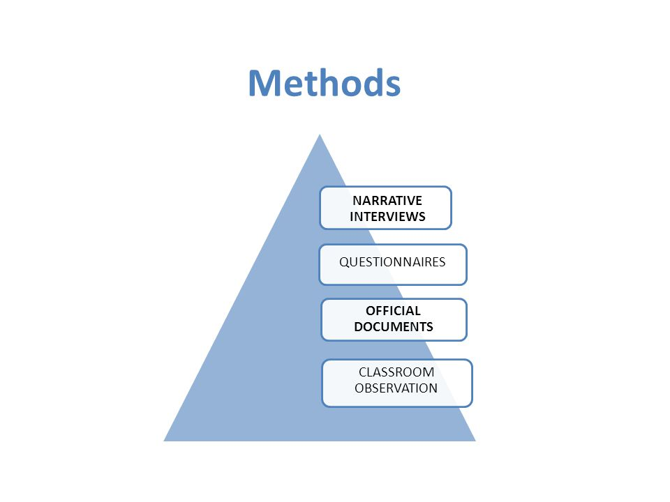 Methods NARRATIVE INTERVIEWS OFFICIAL DOCUMENTS CLASSROOM OBSERVATION QUESTIONNAIRES