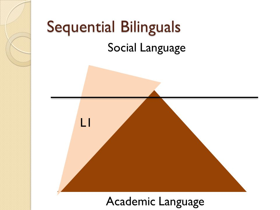 Sequential Bilinguals L1 Social Language Academic Language