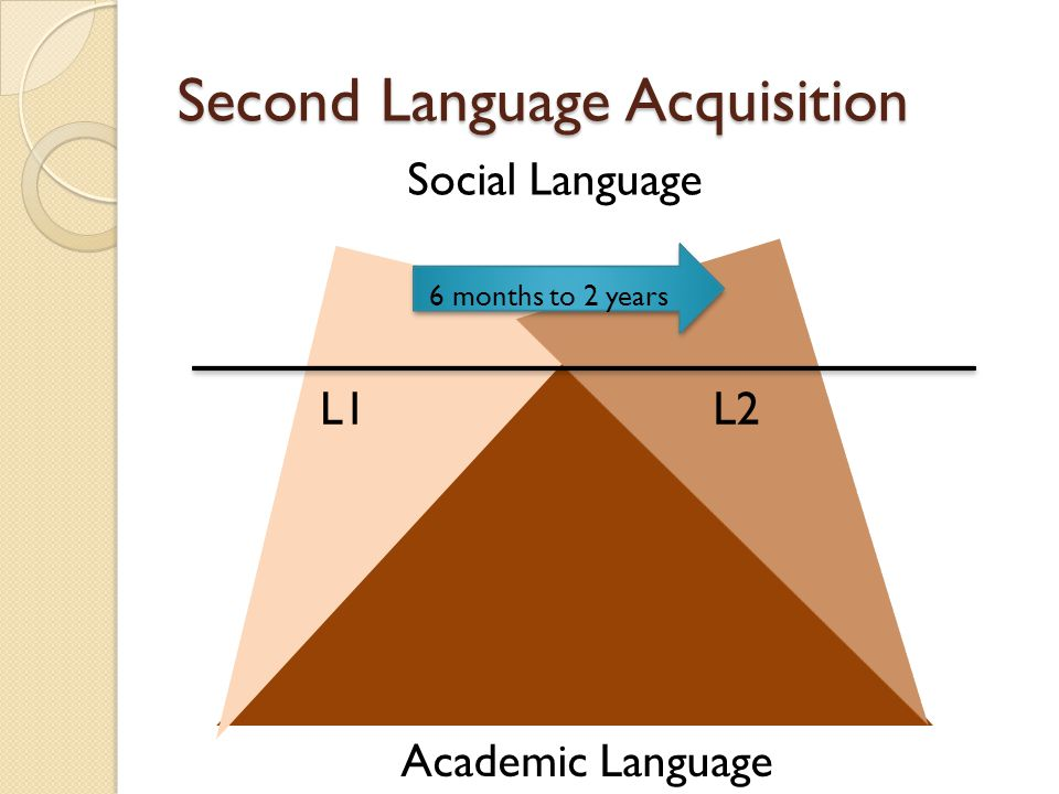Second Language Acquisition L1L2 Social Language Academic Language 6 months to 2 years 5 to 7 years