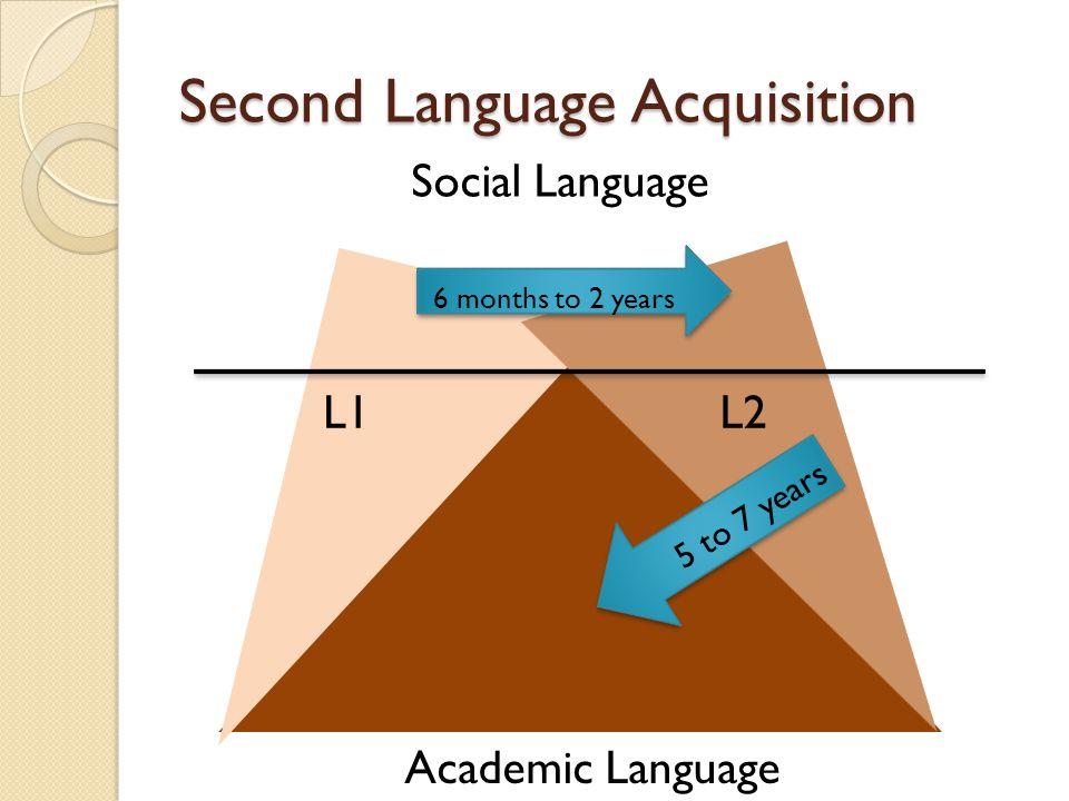 Sequential Bilinguals L1 Social Language Academic Language