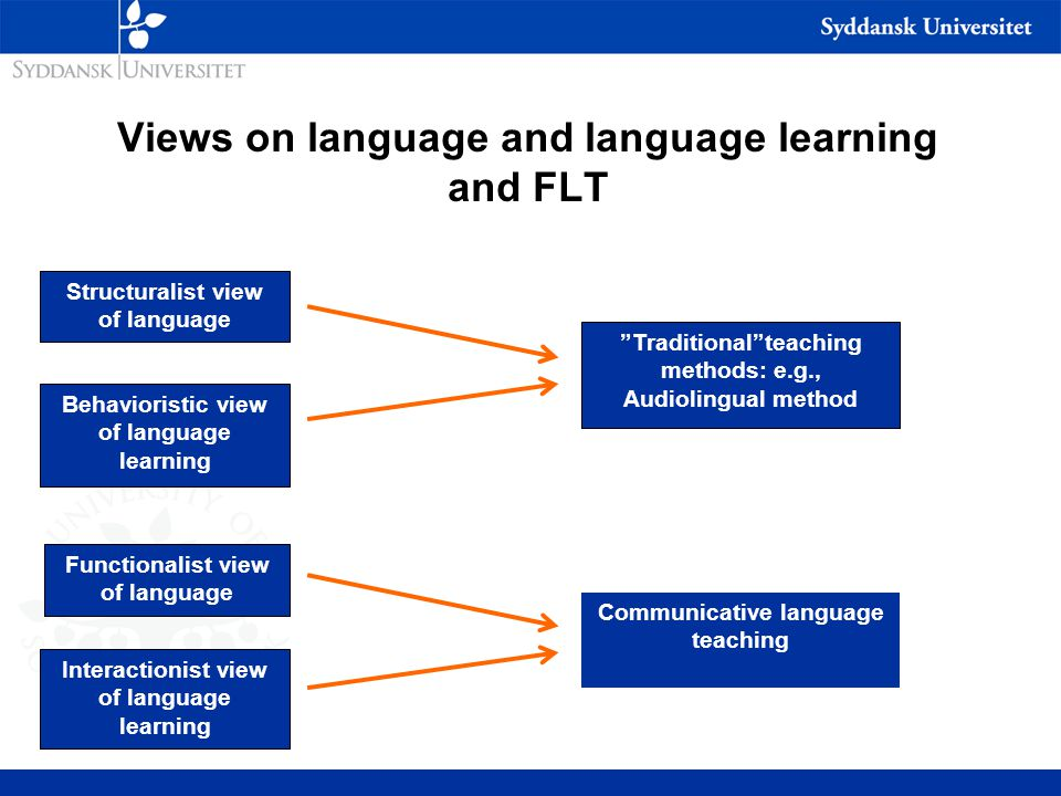 Views on language and language learning and FLT Structuralist view of language Behavioristic view of language learning Functionalist view of language Interactionist view of language learning Traditional teaching methods: e.g., Audiolingual method Communicative language teaching