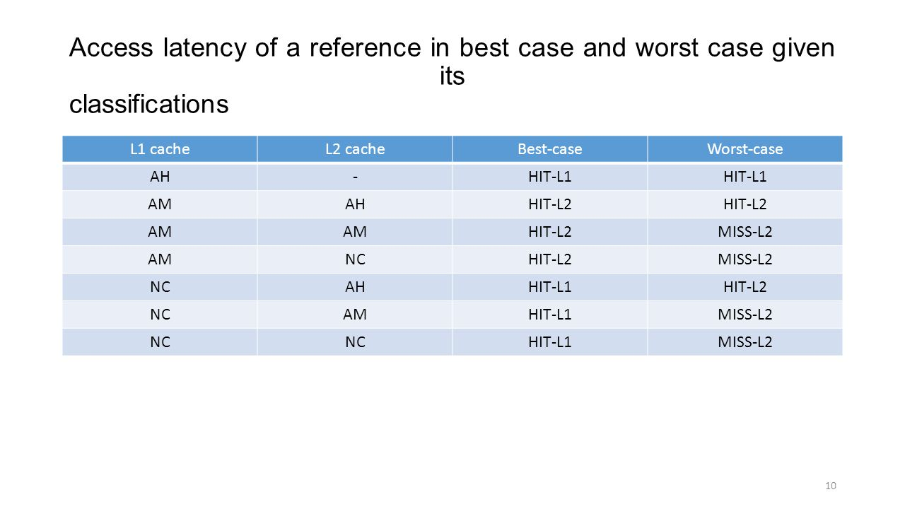 Access latency of a reference in best case and worst case given its classifications L1 cacheL2 cacheBest-caseWorst-case AH-HIT-L1 AMAHHIT-L2 AM HIT-L2MISS-L2 AMNCHIT-L2MISS-L2 NCAHHIT-L1HIT-L2 NCAMHIT-L1MISS-L2 NC HIT-L1MISS-L2 10