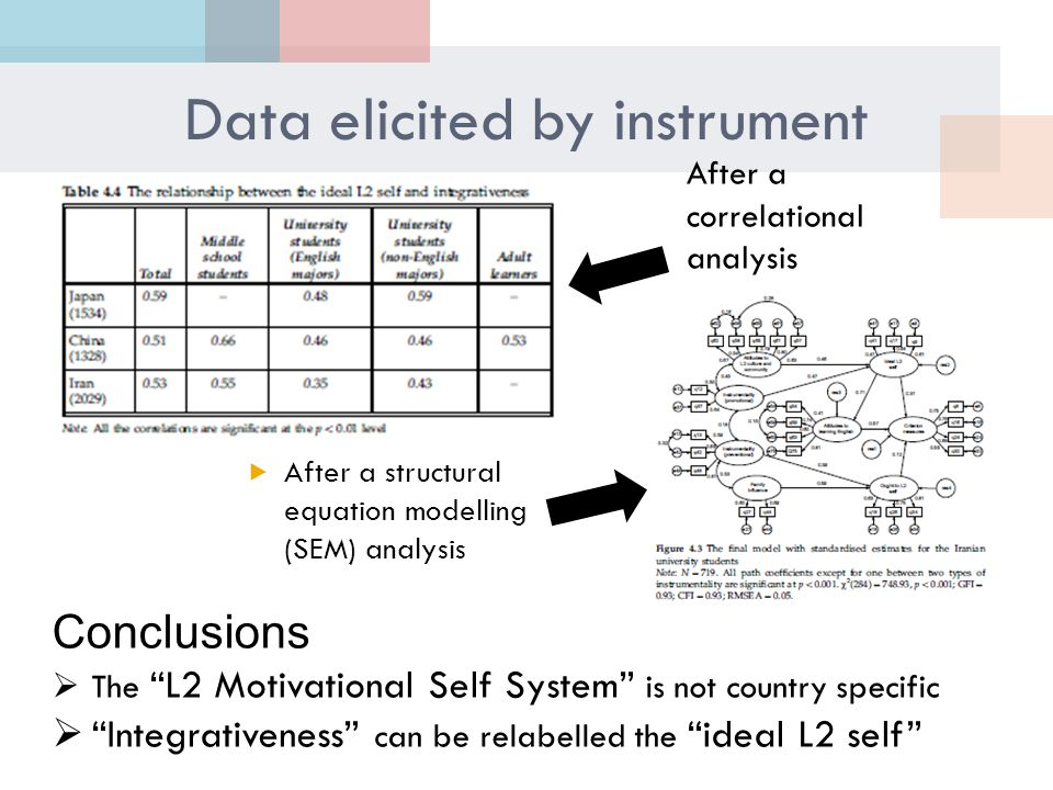 Data elicited by instrument  After a structural equation modelling (SEM) analysis After a correlational analysis Conclusions  The L2 Motivational Self System is not country specific  Integrativeness can be relabelled the ideal L2 self