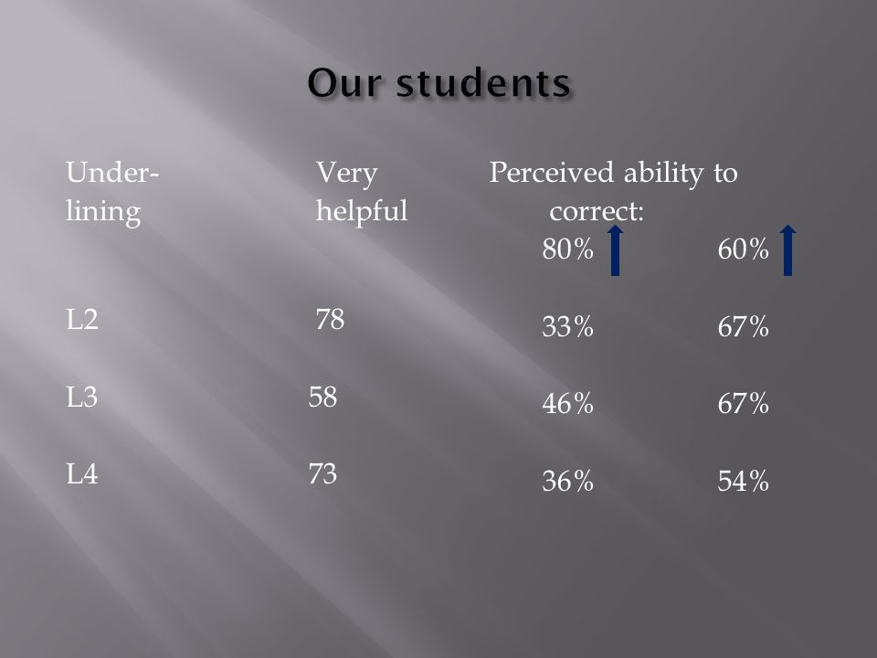 Under-Very lininghelpful L278 L3 58 L4 73 Perceived ability to correct: 80% 60% 33%67% 46%67% 36%54%